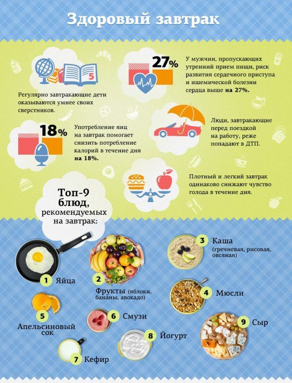 Неожиданные факты о завтраке