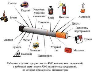 Вредный состав сигарет
