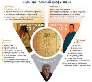 Факторы развития психологической импотенции